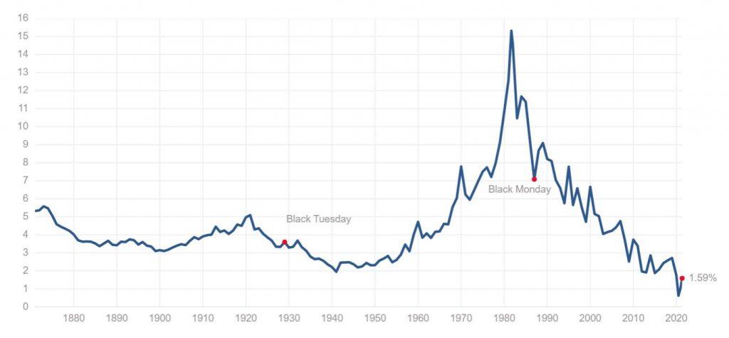 Vývoj úrokové sazby 10letých amerických státních dluhopisů od roku 1870.