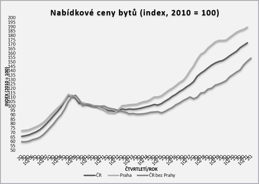 Růst cen nemovitostí vČR za posledních 10 let.