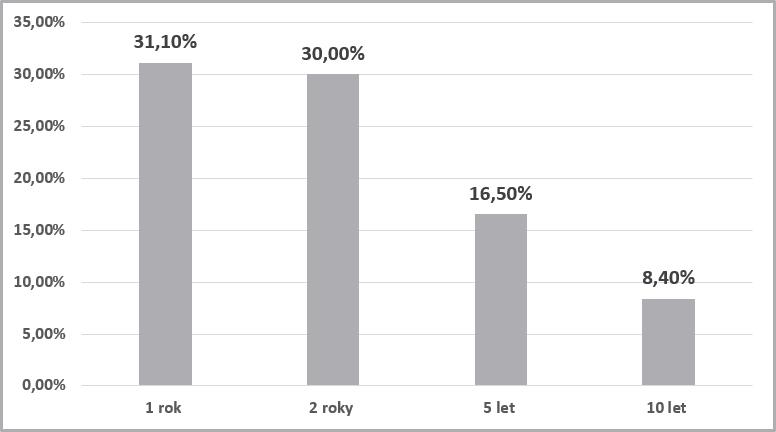Kolik procent aktivně řízených fondů překonává ty pasivní vzávislosti na délce investičního horizontu.