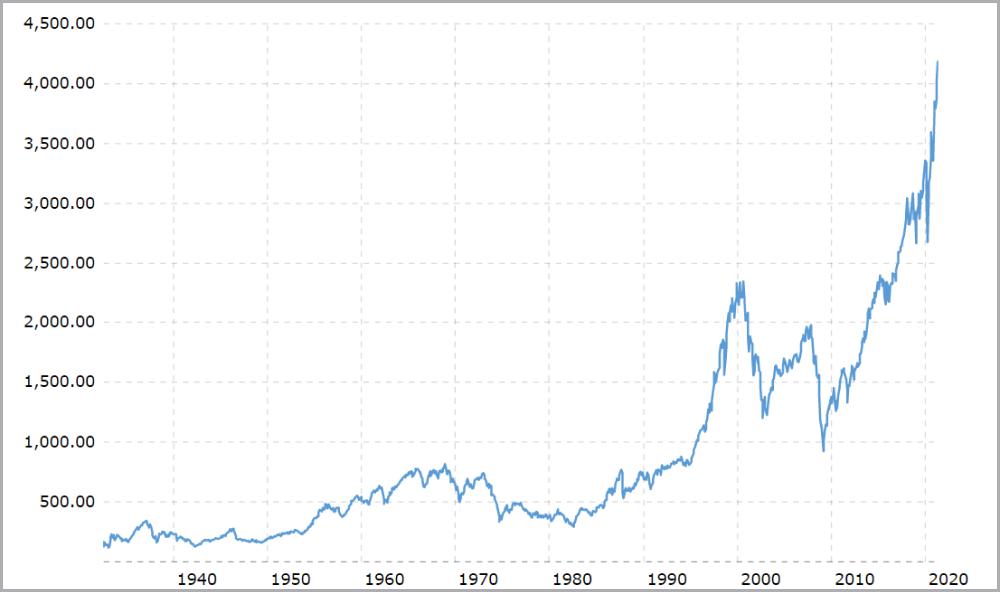Růst amerického akciového trhu od roku 1933 do současnosti