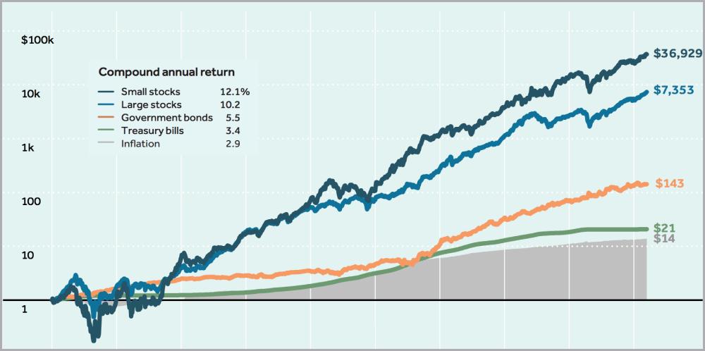 Dlouhodobý růst jednotlivých tříd aktiv.